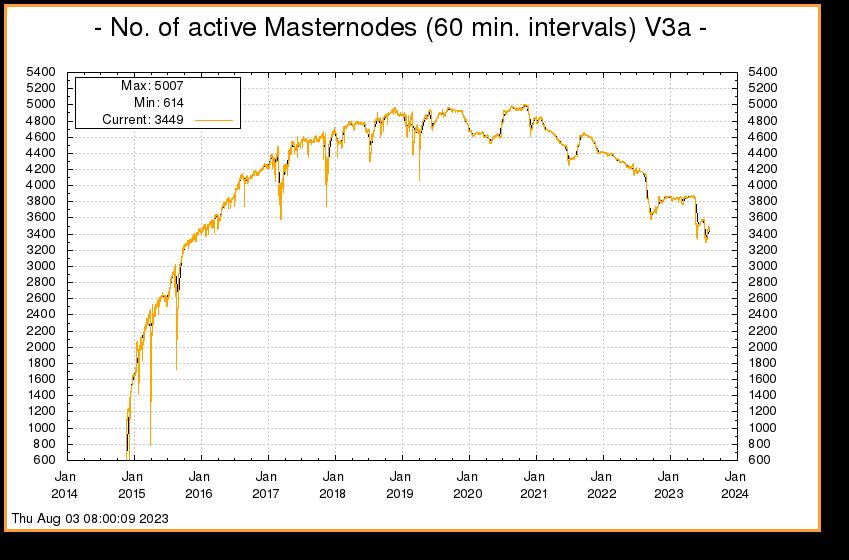 Understanding Masternodes — Dash latest documentation